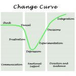 Where Are You on the COVID-19 Change-Acceptance Curve?